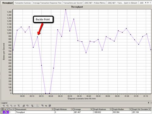 Bad Throughput Chart