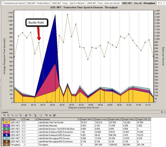 Bad Throughput Chart with HP Diagnostics