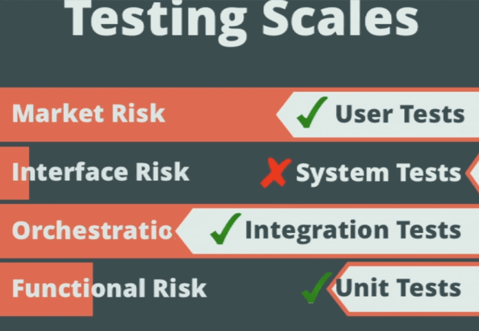 Why the Testing Pyramid is Misleading