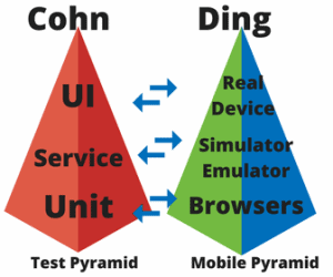 Kwo Ding Mobile Test Pyramid compared to Cohn Pyramid