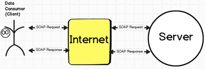 API Testing Approach