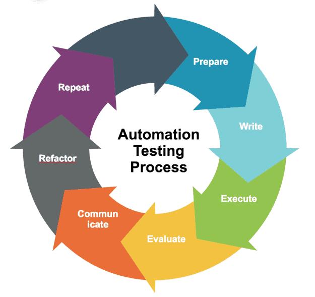 Automation Testing Process Chart