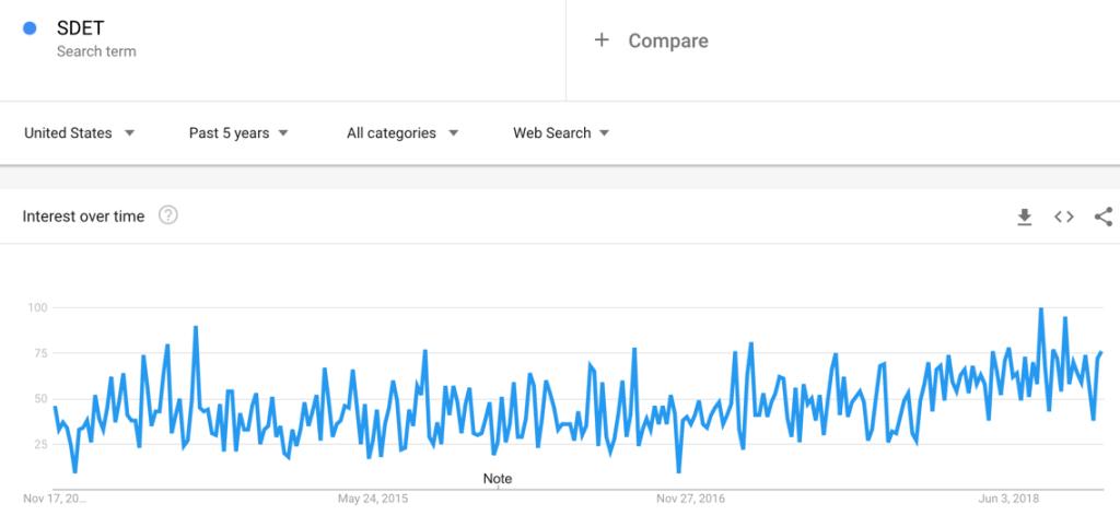 SDET Google Trend