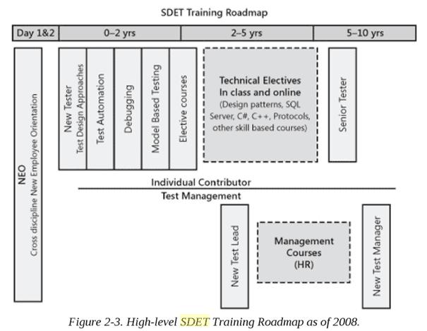 SDET Roadmap