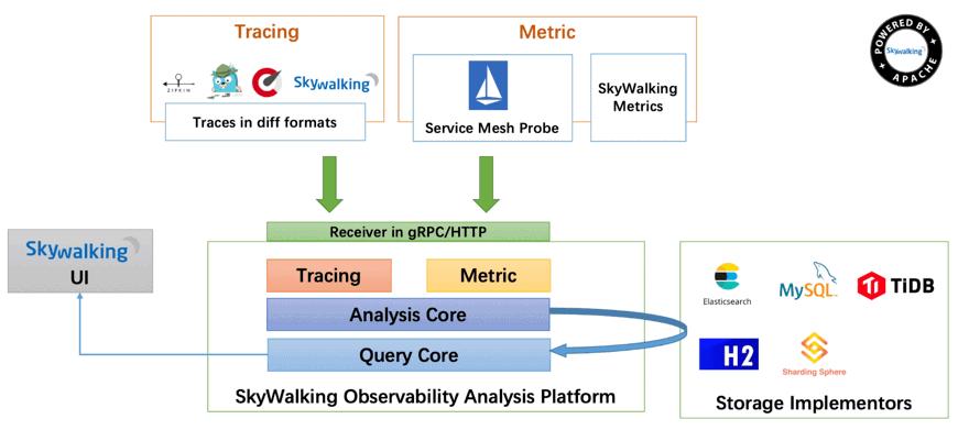 SkyWalking APM solution diagram