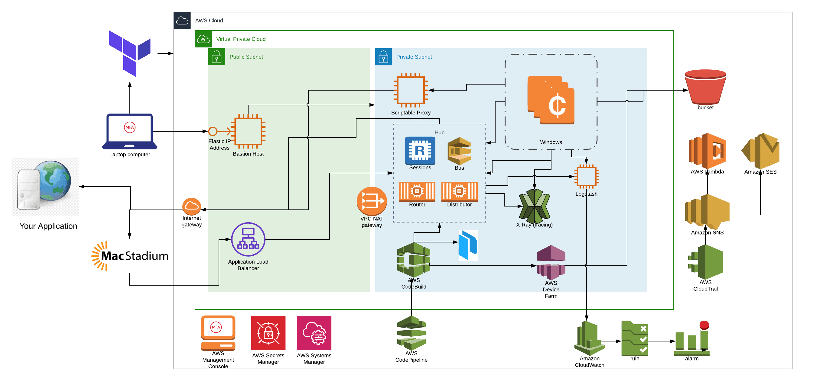 Modern Selenium Cloud - Grid 4