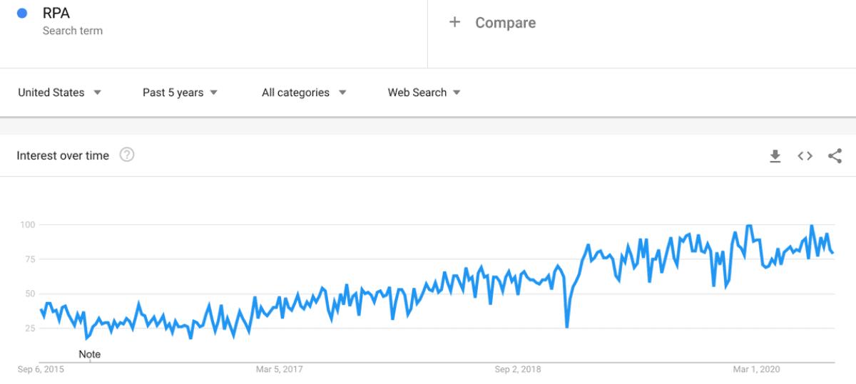 RPA Google趋势