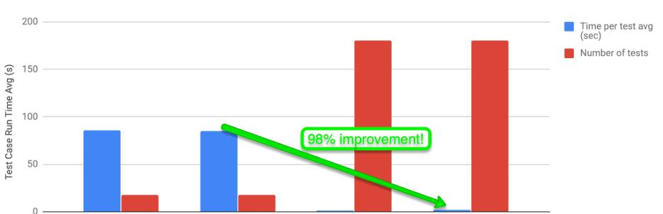 Performance savings due to atomic test | TestGuild